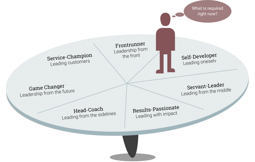 Leadership Capabilities