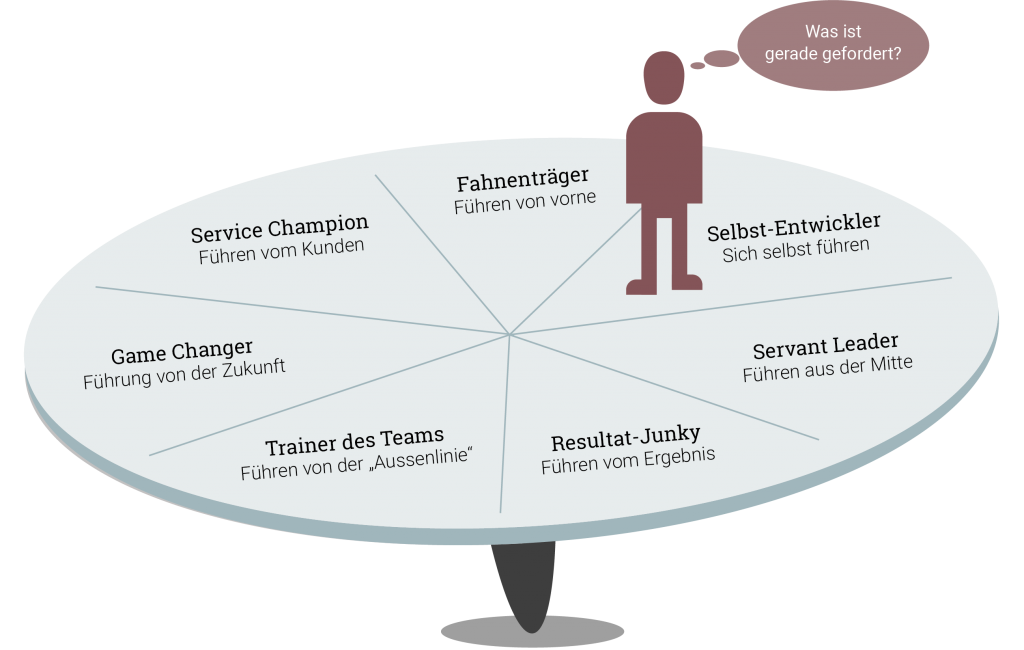 Leadership Fähigkeiten